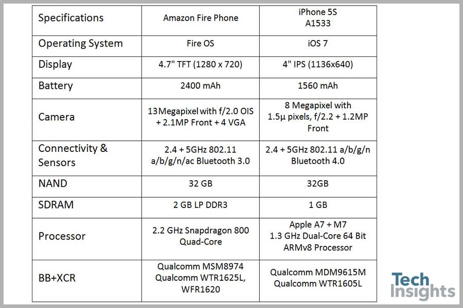 Amazon Fire Phone vs. Apple iPhone 5S