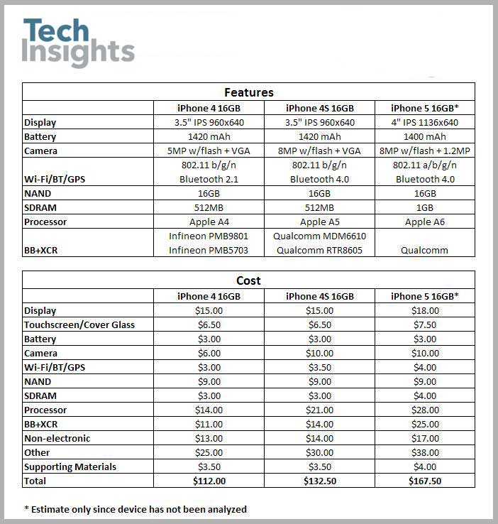 Costing Comparison for the iPhone 4, iPhone 4S and iPhone 5