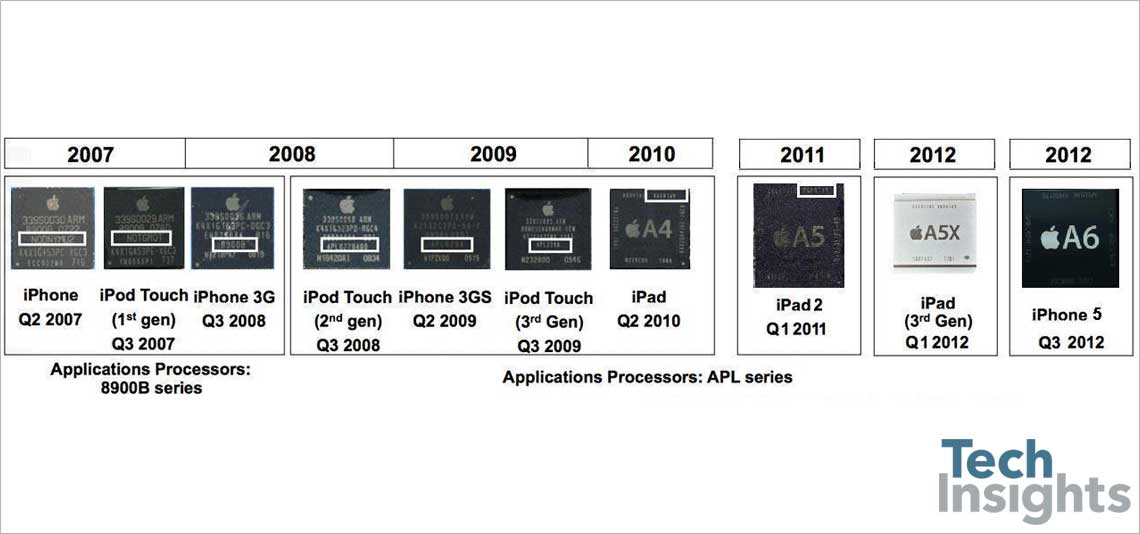 Comparison of APL series applications processors
