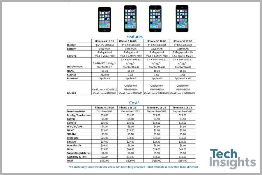 Apple iPhone Cost Estimate
