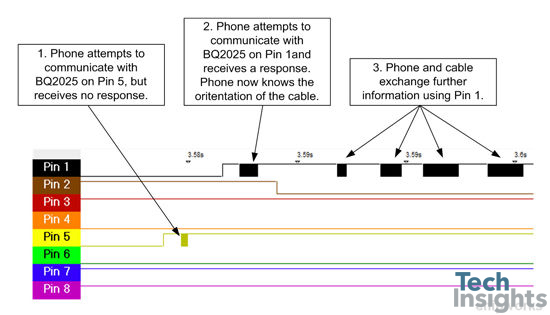 [DIAGRAM_38IS]  Systems Analysis of the Apple Lightning to USB Cable | TechInsights | Apple Usb Wiring Diagram |  | TechInsights