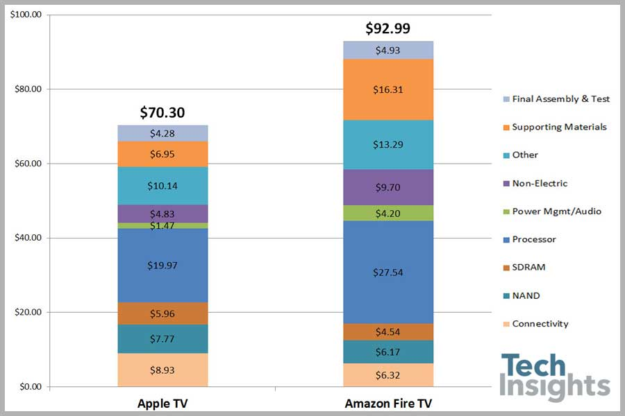 Cost stackup between Apple TV and Amazon Fire TV