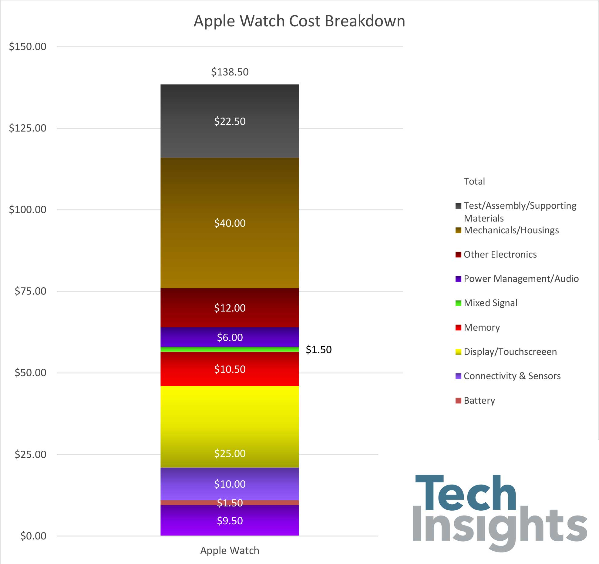 Apple Watch Cost