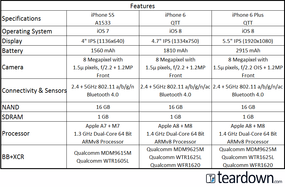 iPhone Features Comparison