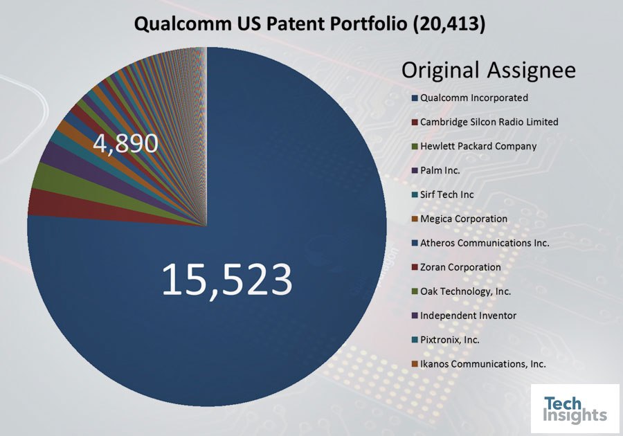 A History of Qualcomm M&As