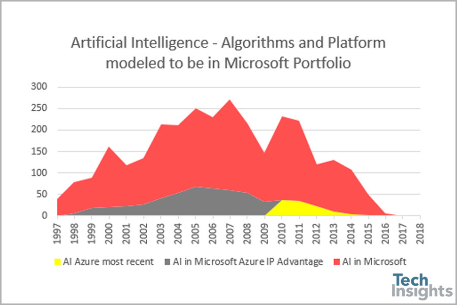 Figure 3: We inspected the newest AI innovations in the Azure IP Advantage portfolio