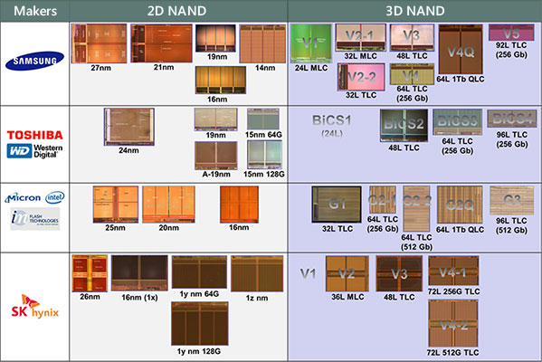 NAND flash memory roadmap