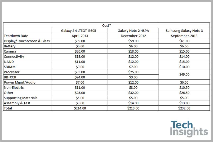 Samsung Galaxy Note 3 Estimated Costing