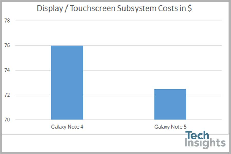 Display / Touchscreen Subsystem Costing