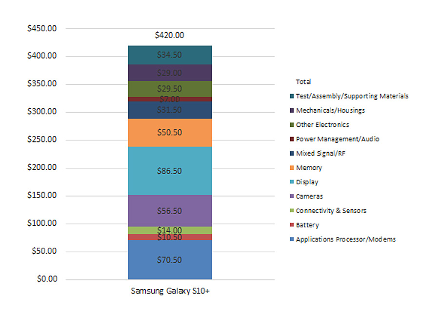 TechInsights' quick turn cost estimates for the Samsung Galaxy S10+ SM-G975F/DS