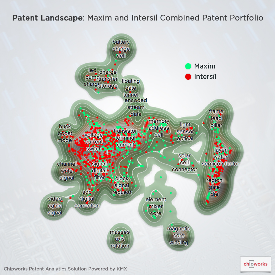 Patent Analysis