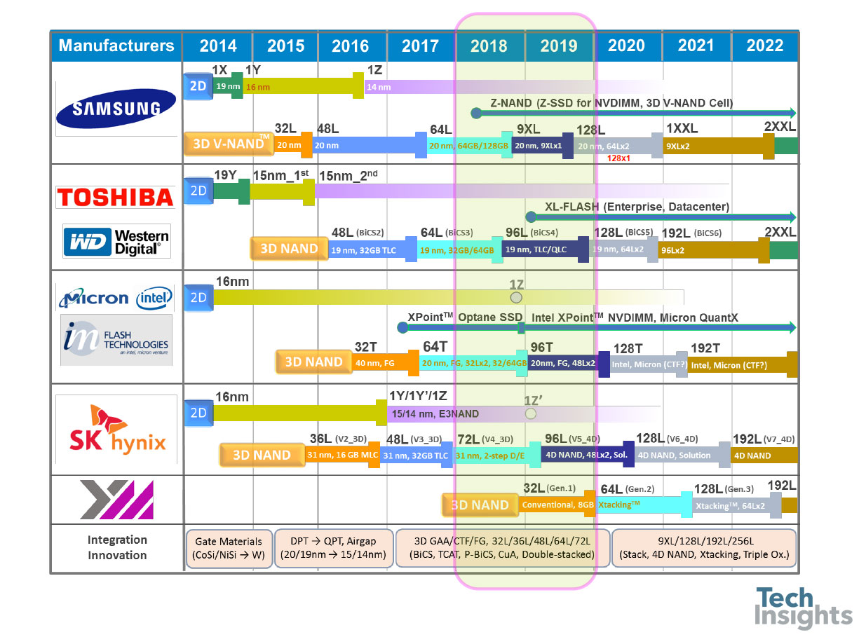 NAND flash roadmap snippet from Jeongdong Choe at TechInsights