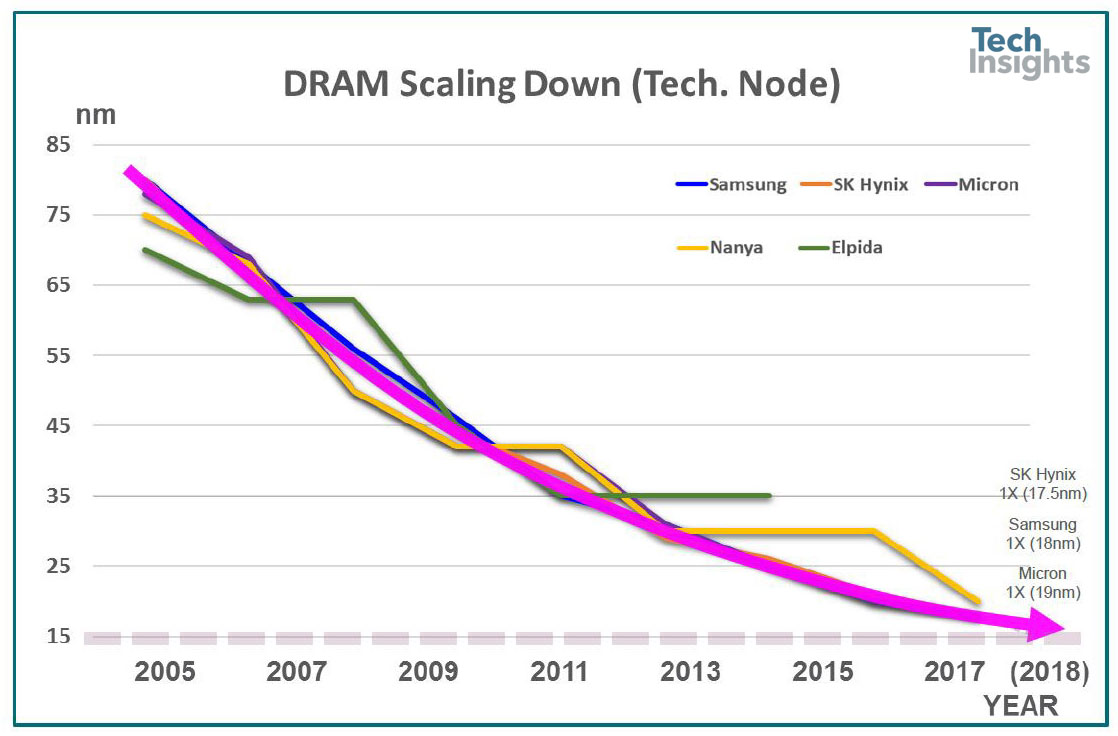 DRAM scaling down (technology nodes)