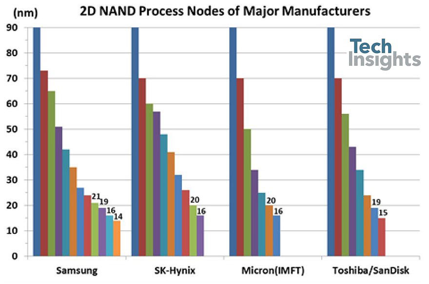 2D NAND Process Nodes of Major Manufacturers
