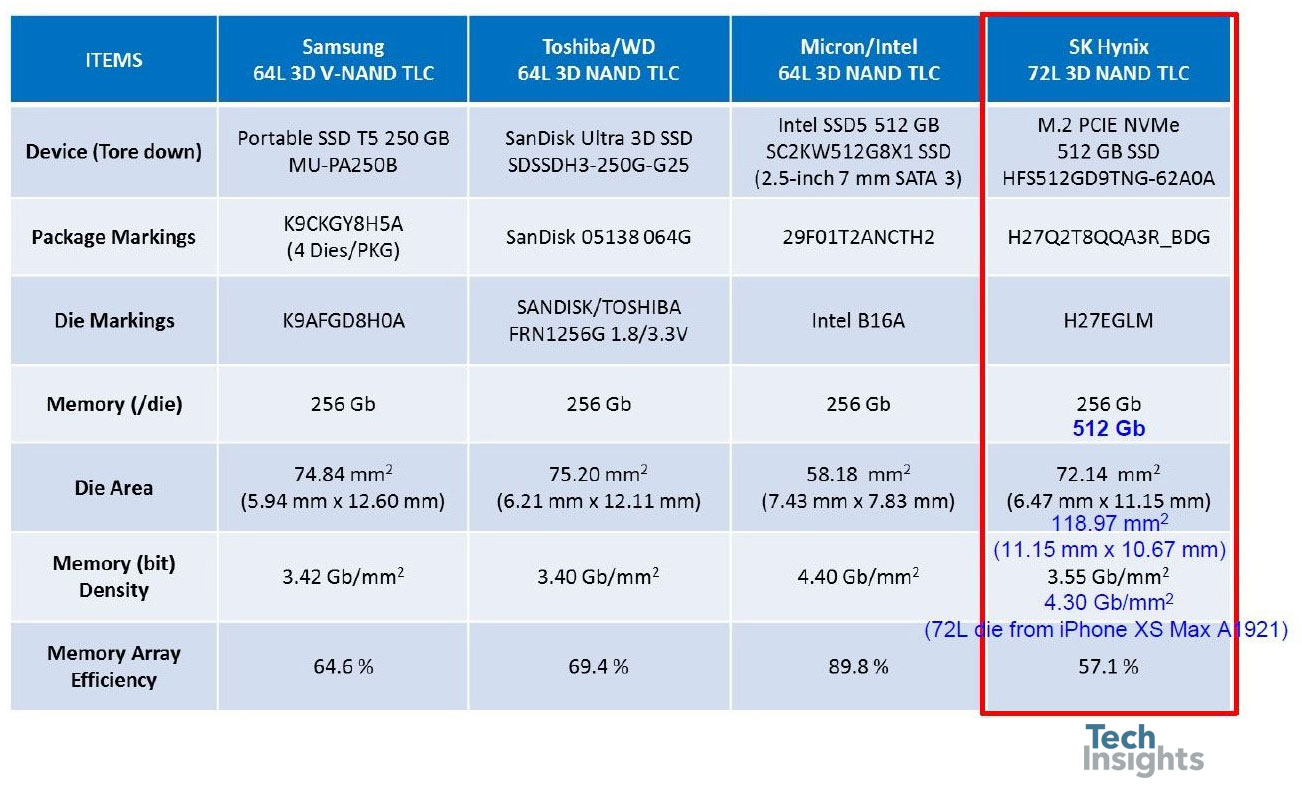Summary of recent 64- and 72-layer 3D NAND devices (256 Gb & 512 Gb)