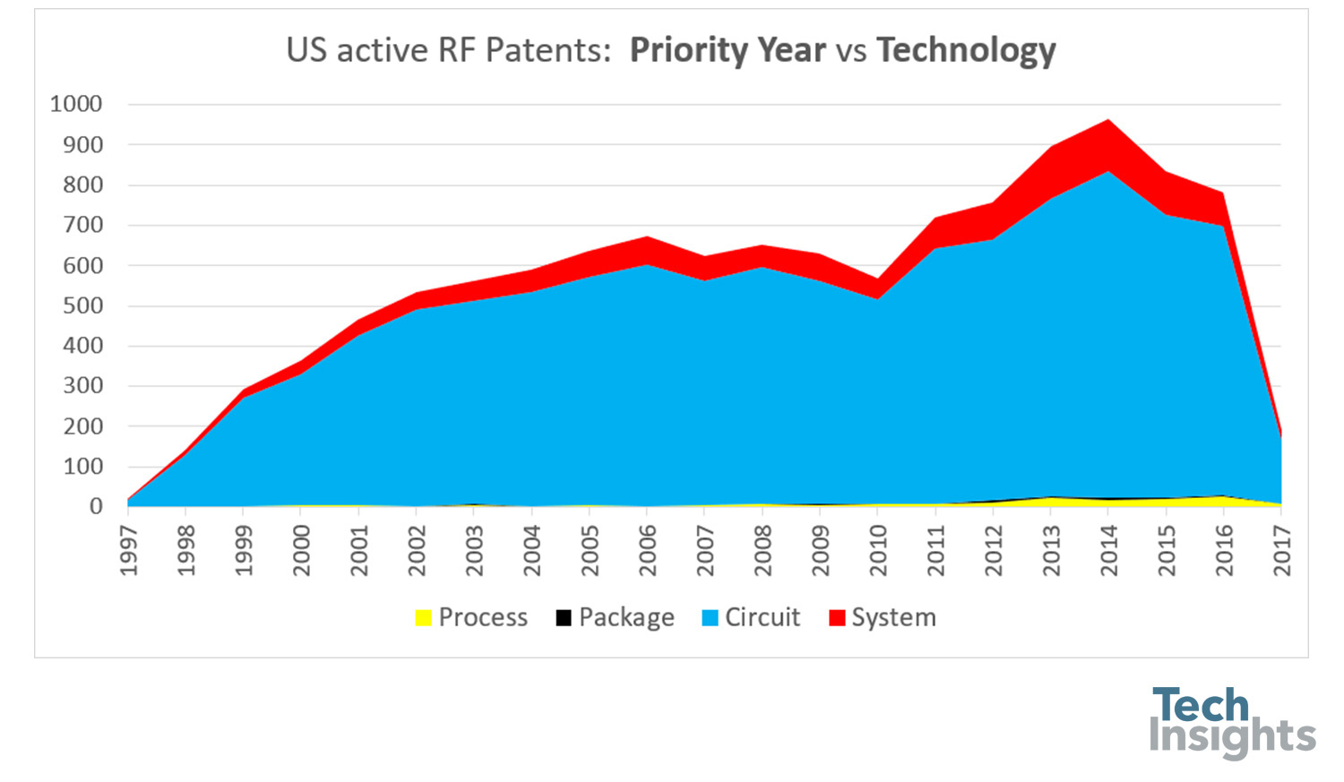 Patents in the mobile RF space are mostly related to circuits