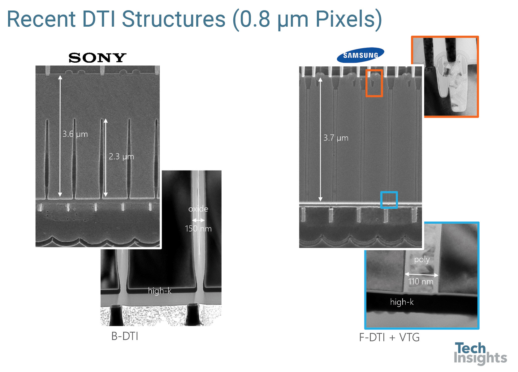 DTI in 0.8 µm Generation Pixels