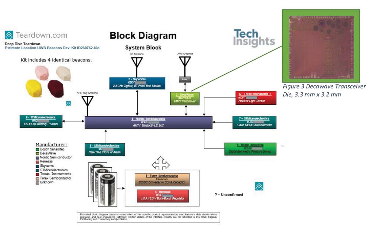Figure 2: USI with Embedded Apple U1 IC