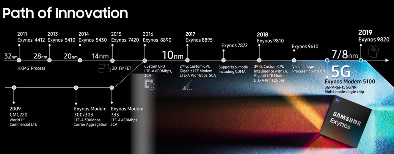 Samsung's Mobile RF