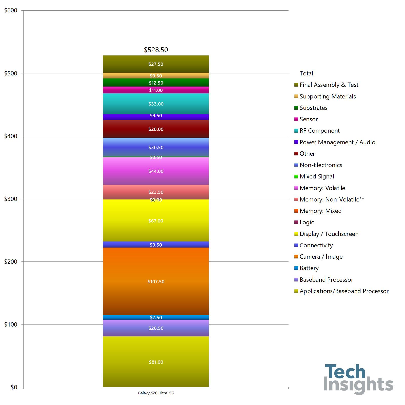 Samsung Galaxy S20 Ultra 5G Costing