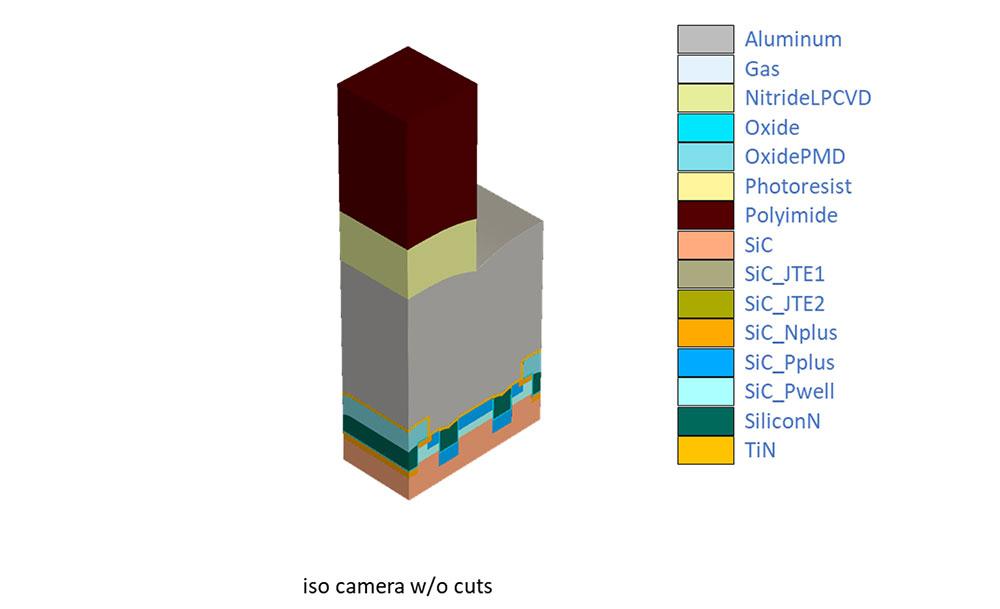Figure 5 SCT3022ALGC11 Process Emulation Final Structure