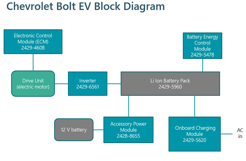 Figure 1 Chevy Bolt Powertrain Block Diagram