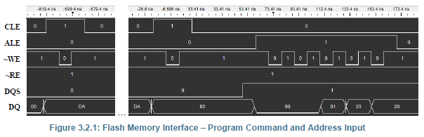 Flash Memory Interface – Program Command and Address Timing Diagrams