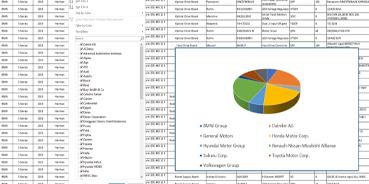 Automotive IC Design Win Database