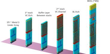 DRAM Periphery Design (MDP)