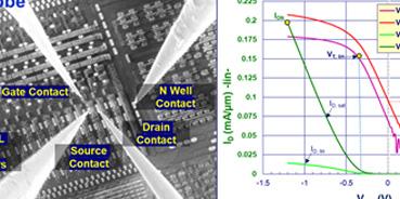 DRAM: SWD and Sense Amp Transistor Characterization