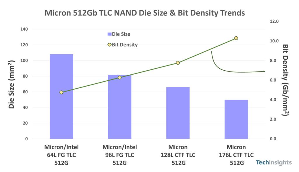 Micron 176L 3D NAND