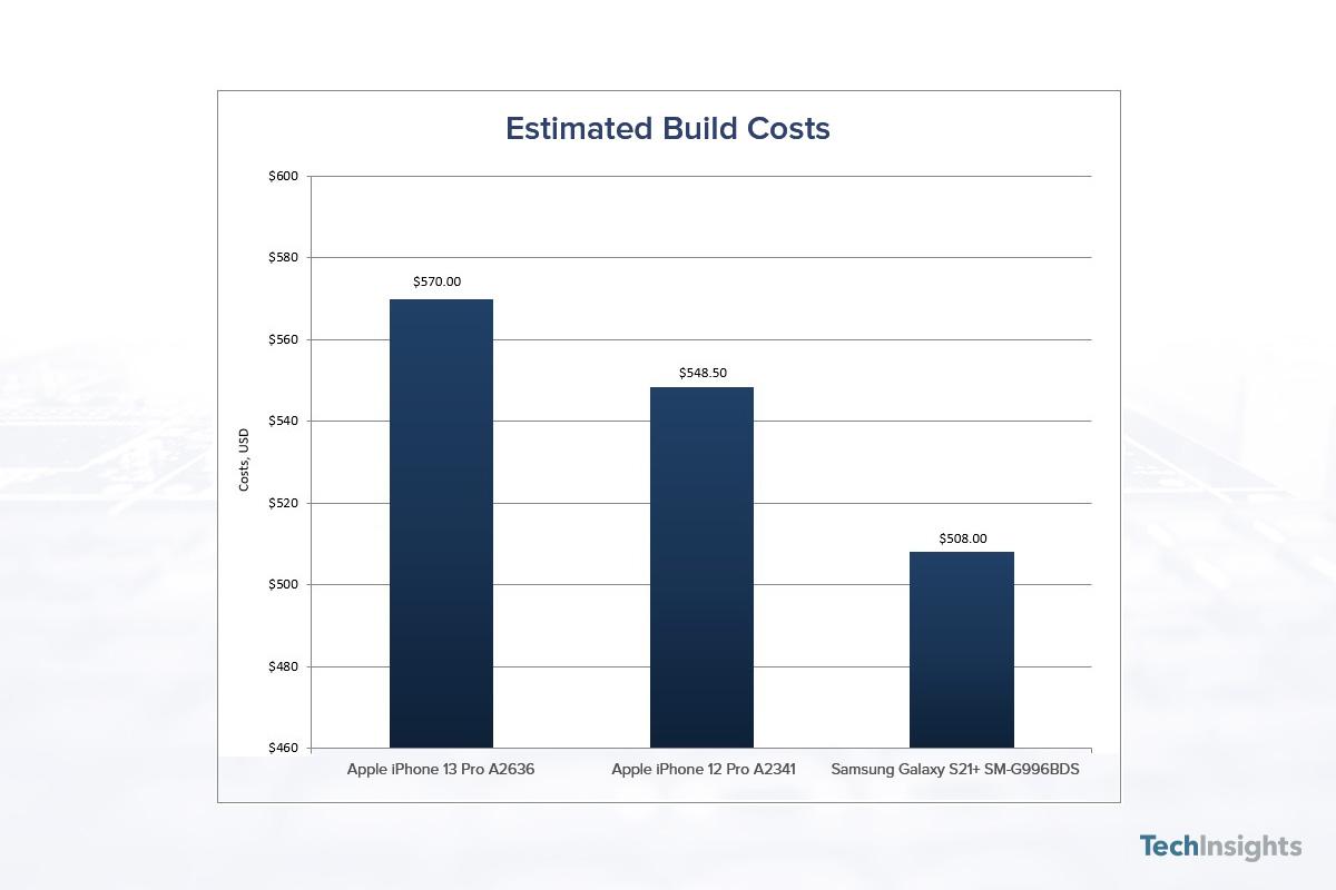 Estimated Costing Analysis