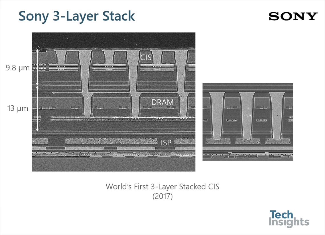 Stacked Chip Image Sensors