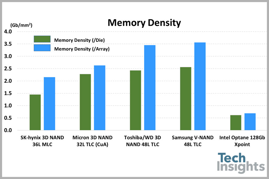 Figure 1. A comparison of memory density