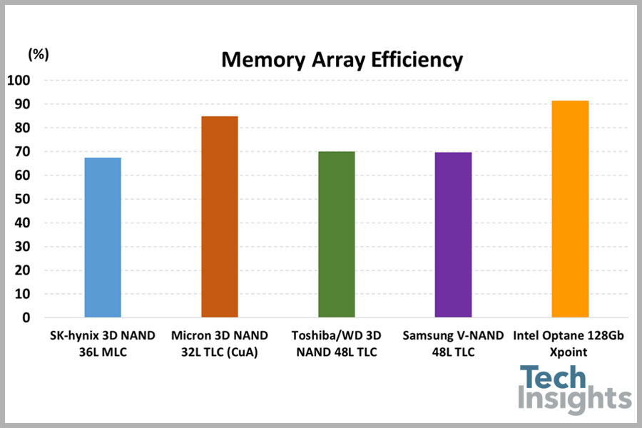Figure 2. A comparison of memory array efficiency