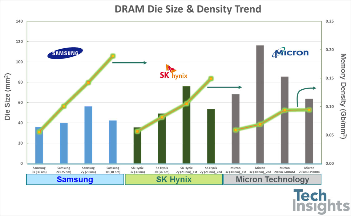 A comparison of DRAM die size and memory density from Samsung, SK Hynix and Micron