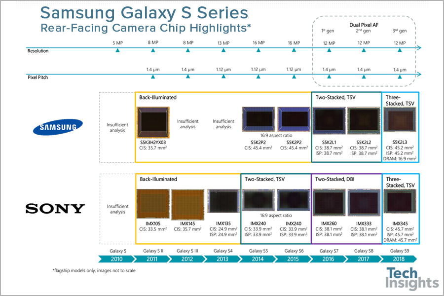 Selected Feature Summary of Galaxy S Series Rear-Facing Camera Chips