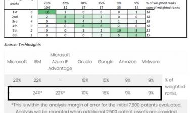 How Microsoft's patent portfolio reinforces its position as a market leader