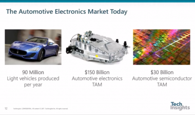 TechInsights - Automotive Patents: Owners, Technologies, and Investigating for EoU