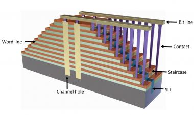 3D NAND Metrology Challenges Growing
