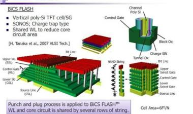 Toshiba-WD Alliance 3D NAND mass production will use Samsung TCAT process