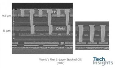 A Survey of Enabling Technologies in Successful Consumer Digital Imaging Products (Part 2: Stacked Chip Image Sensors)